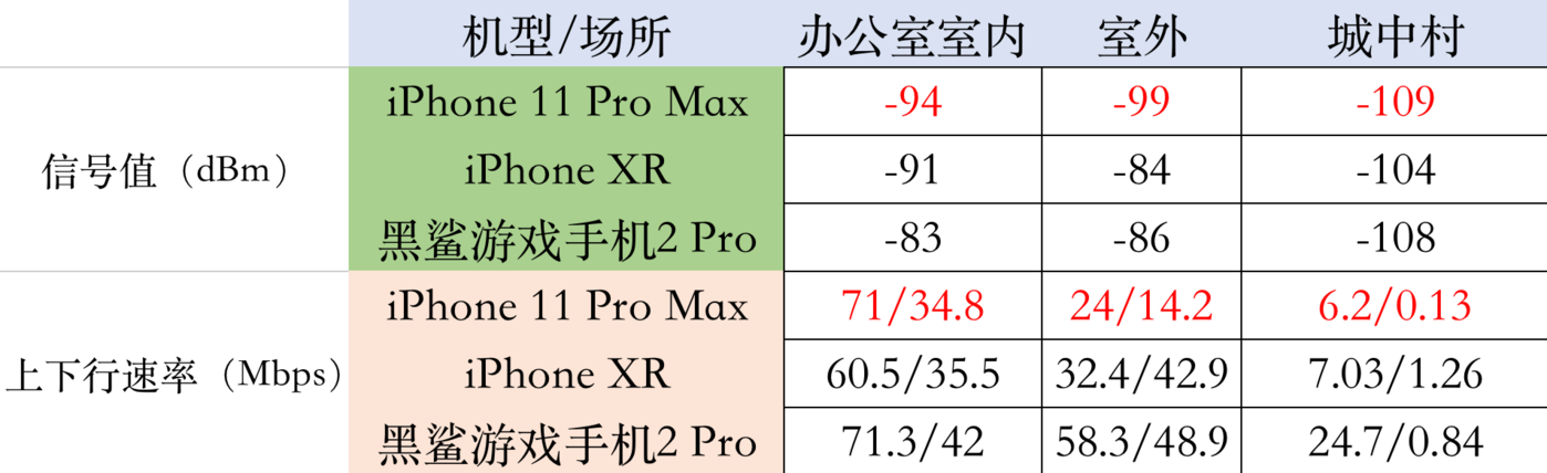 iPhone 12信号问题终解决 苹果高