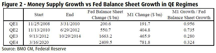M1與美聯儲資產負債表增長比例,來源:BMO、美聯儲