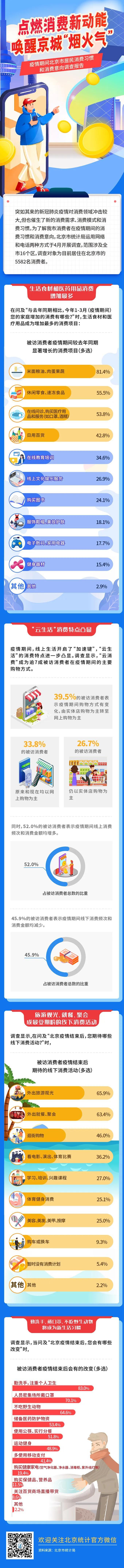 赢咖3官网,消费新动能唤赢咖3官网醒京城烟火气图片