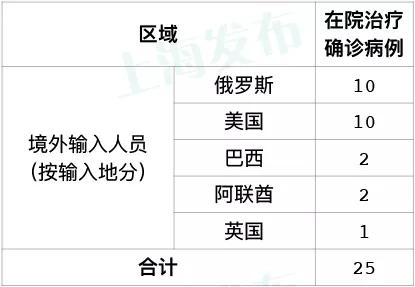 高德平台:天上海无新增本地新高德平台冠图片