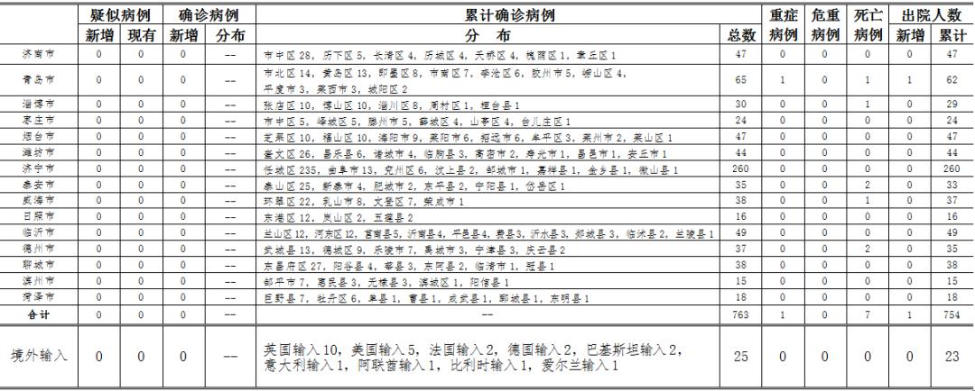 [杏鑫]24时山东省新型冠状杏鑫病毒肺炎疫情情图片