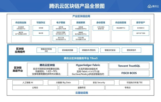 腾讯云公开区块链能力全景图 全