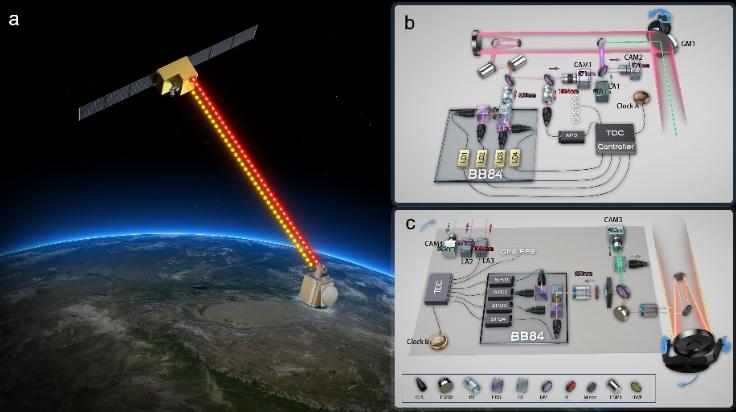 """中国科学家利用""""墨子号""""量子科学实验卫星实现安全时间传递"""