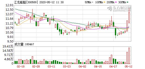 快讯:军工股走强