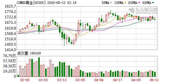 分析师:黄金和美股中短期还会跌