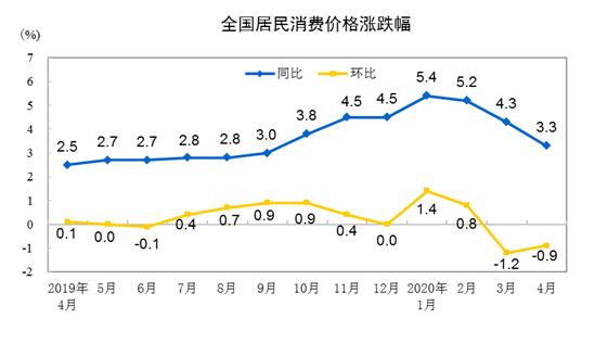 2020年4月份居民消费价格同比上涨3.3%图片