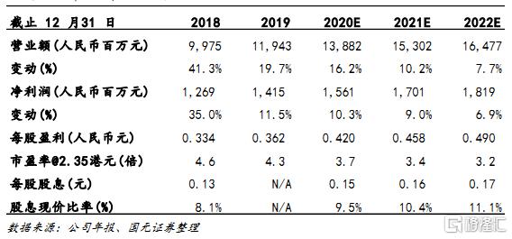 """新天绿色能源(00956.HK):A股IPO成功过会,发行在即,给予""""买入""""评级,目标价2.35港元"""