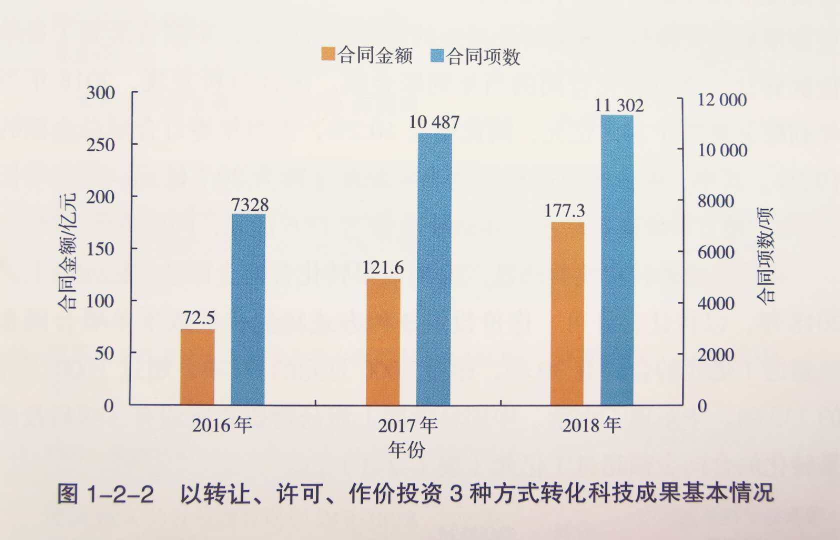 杏悦娱乐,报告发布杏悦娱乐科技成果越来越值钱图片