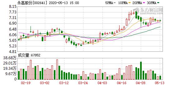 永高股份股东户数增加78户,户均持股28.28万元