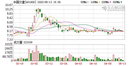 """中国交建:""""17中交EB""""换股价格向下修正为12.35元/股"""