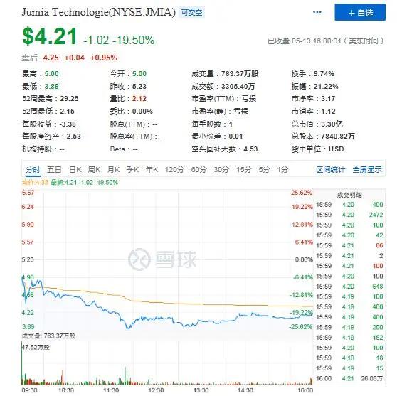 """Jumia(JMIA.US) Q1财报解读:营收、GMV纷纷下滑,""""消费者数量""""难撑未来"""