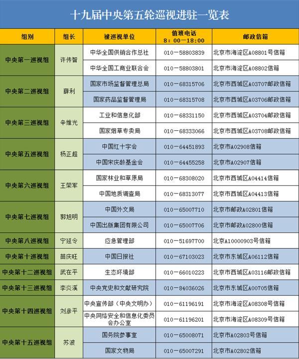 【天富】十九届中央第五轮巡视已天富进驻单位图片