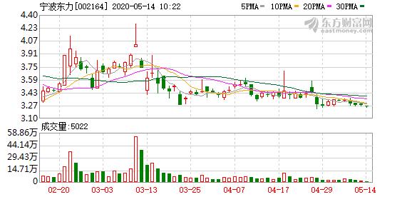 宁波东力股东户数减少84户,户均持股3.93万元