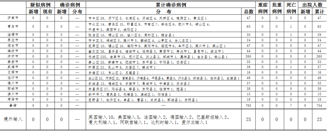 2020年5月13日0时至24时山东省新型冠状病毒肺炎疫情情况图片
