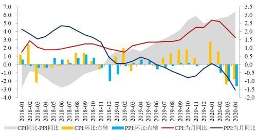 温彬:通胀压力持续回落 货币政策仍有空间