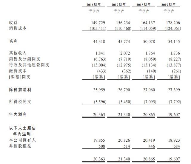 可印花服装供应商MBV INTL再次递表 曾于3月宣布延期上市
