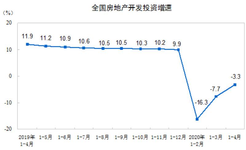 [摩天测速]4月份摩天测速商品房销售面积同比图片
