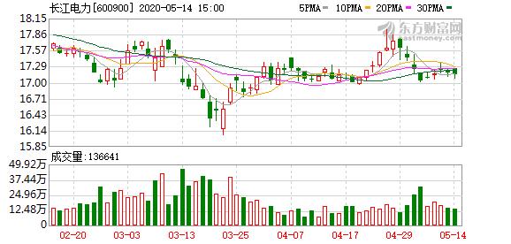 长江电力大宗交易成交24.00万股 成交额413.28万元