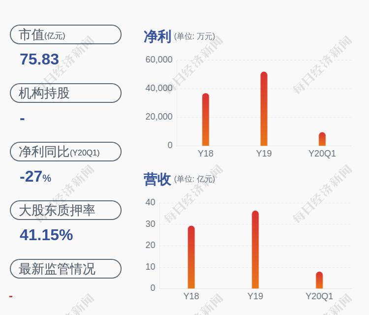 京新药业:大股东京新控股质押比例降至65.08%