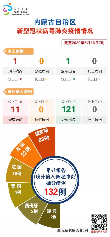 截至5月16日7时内蒙古自治区新冠肺炎疫情最新情况图片