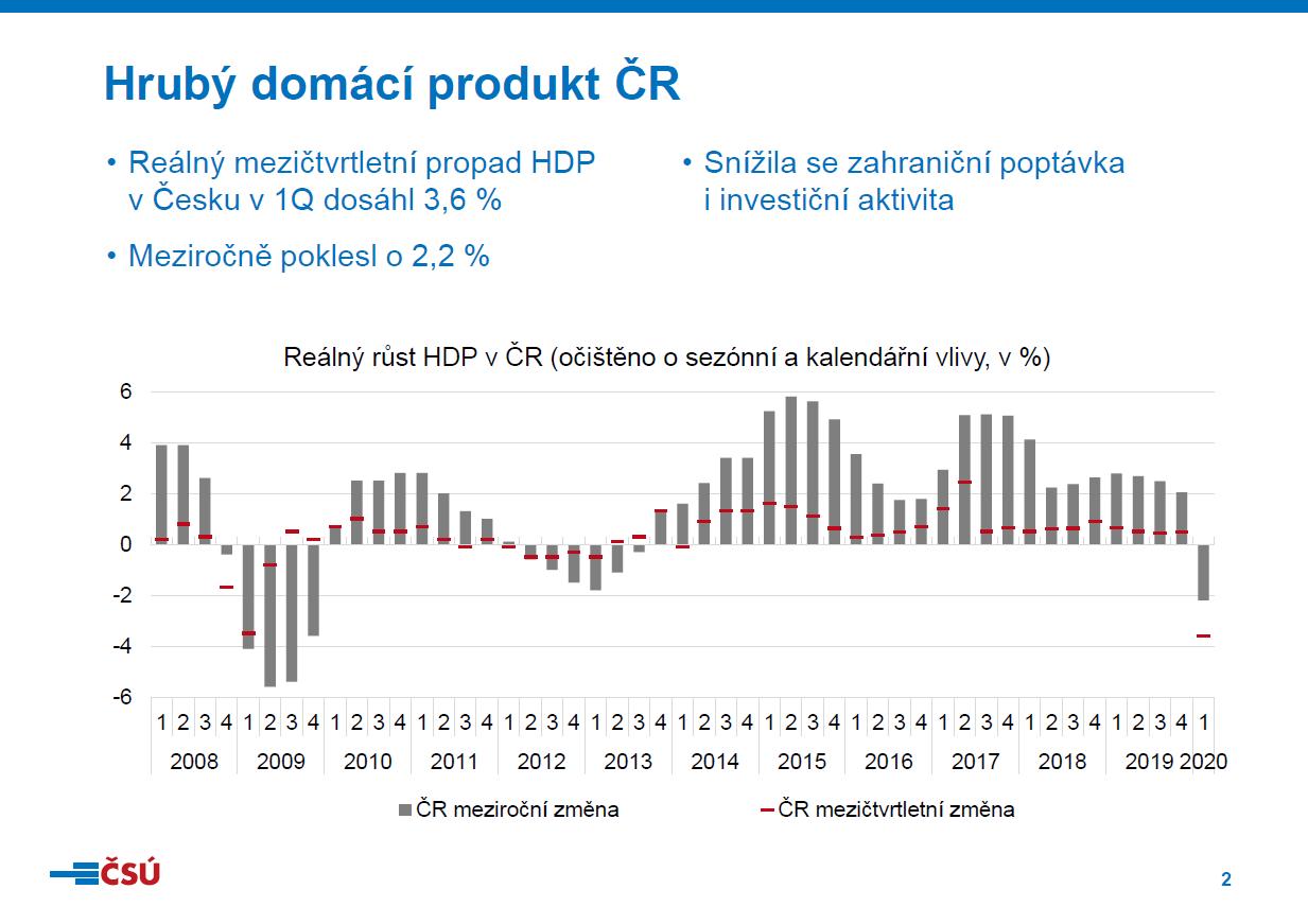 捷克gdp_捷克一季度gdp下跌