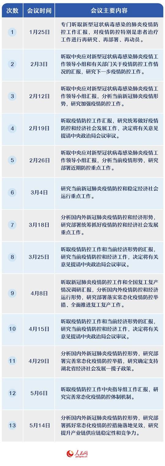天富:13次中央政治局常委会会议聚焦天富这三图片