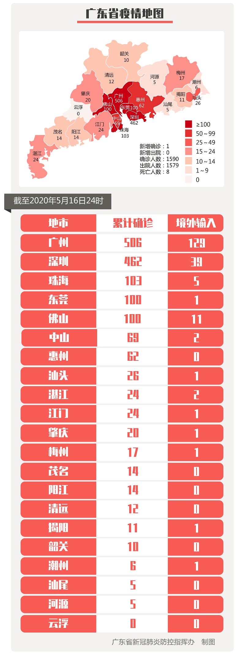 杏悦主管:新增境外杏悦主管输入确诊病例1例广州报图片