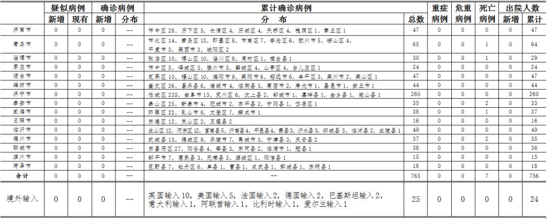 2020年5月16日0时至24时山东省新型冠状病毒肺炎疫情情况图片
