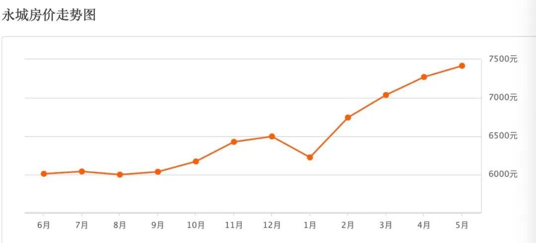 2019年6月-2020年5月永都会房价走势图。图/安居客统计数据