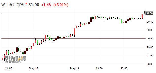 国际油价短线拉升 WTI原油涨幅达5.6%、布伦特原油日内涨超4%