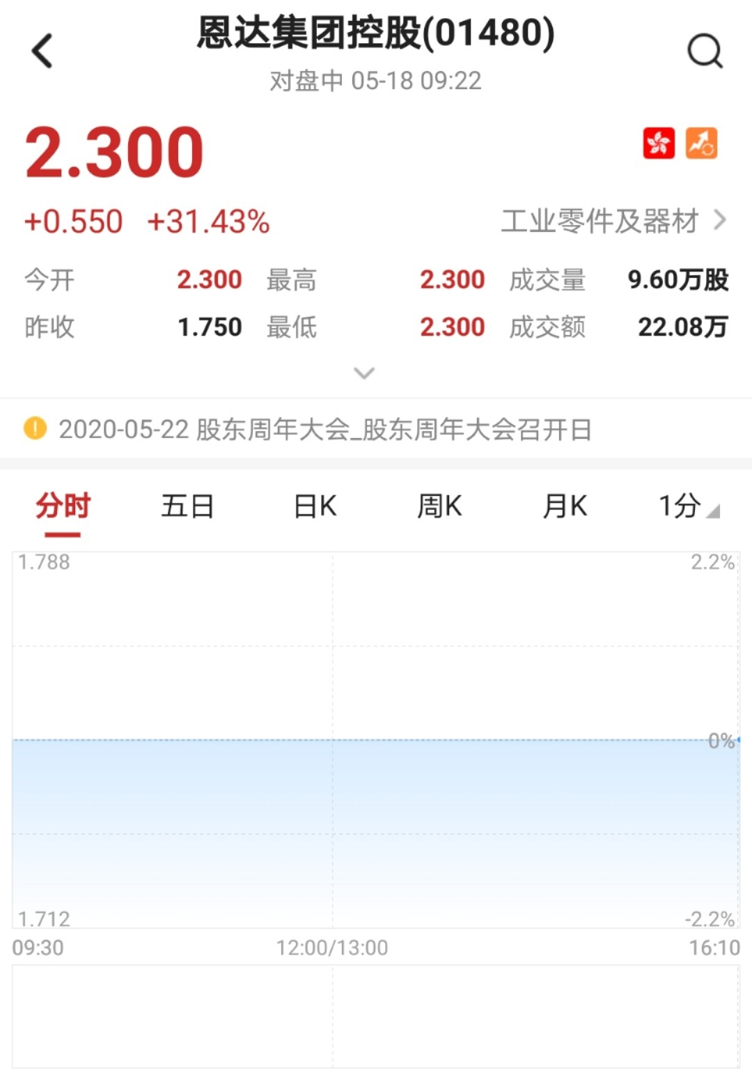 港股异动︱恩达集团控股(01480)复牌无量上涨31% 签订深圳城市更新项目涉资14亿元