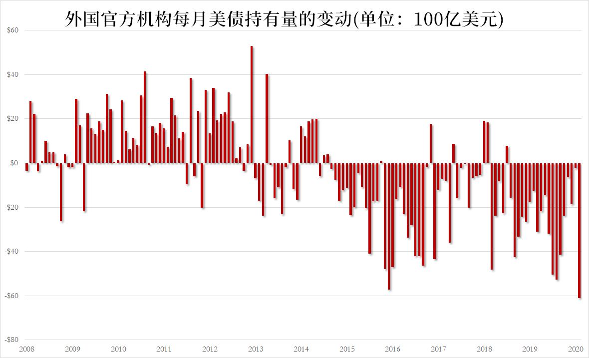 美国国债三月抛售潮!24个国家/地区出售225美元。70亿| 美联储
