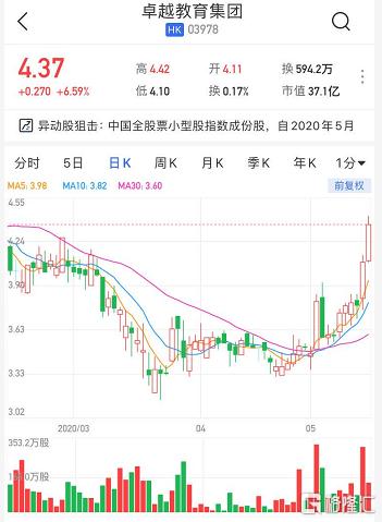 港股异动 | 卓越教育集团(3978.HK)两连升涨15% 纳入MSCI中国全股票小型成份股持续发酵