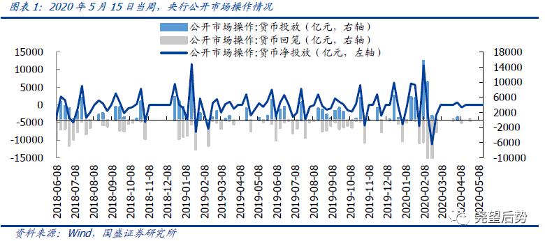 【国盛策略|资金价格周监控】人民币继续贬值,VIX指