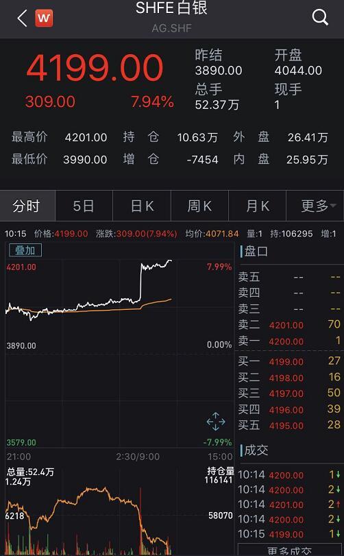 沪银期货主力合约涨停,沪金创2008年上市新高