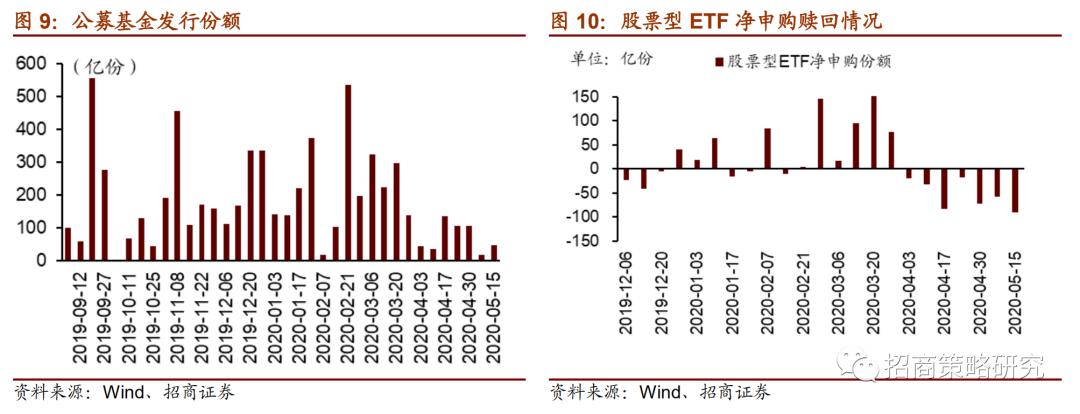 【招商策略】融资余额延续大幅回升,券商ETF获集中申购——金融市场流动性与监管动态周报