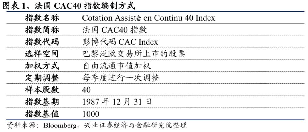 华安法国CAC40ETF:国别ETF的又一颗明珠(工具型产品