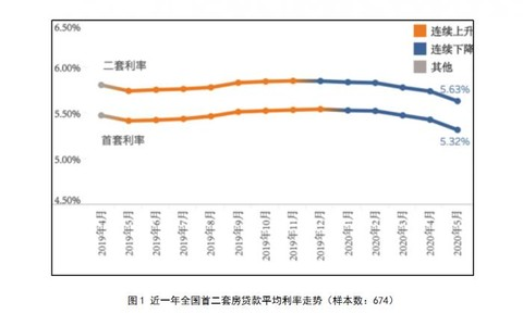 5月房贷利率全线下降 全国首套房贷款平均利率5.32%