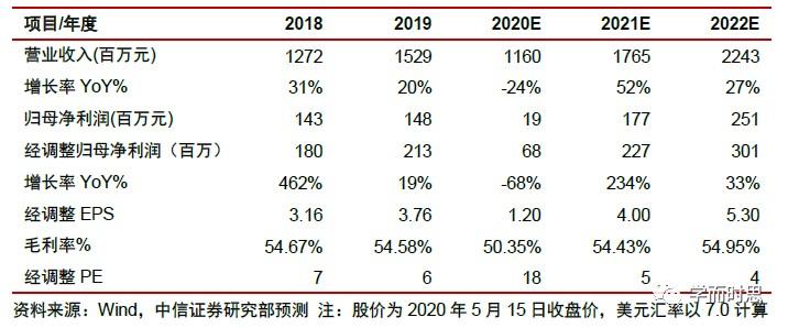 瑞思学科英语(REDU.US)2020年一季报点评:公共卫生事件下短期承压,加速OMO转型