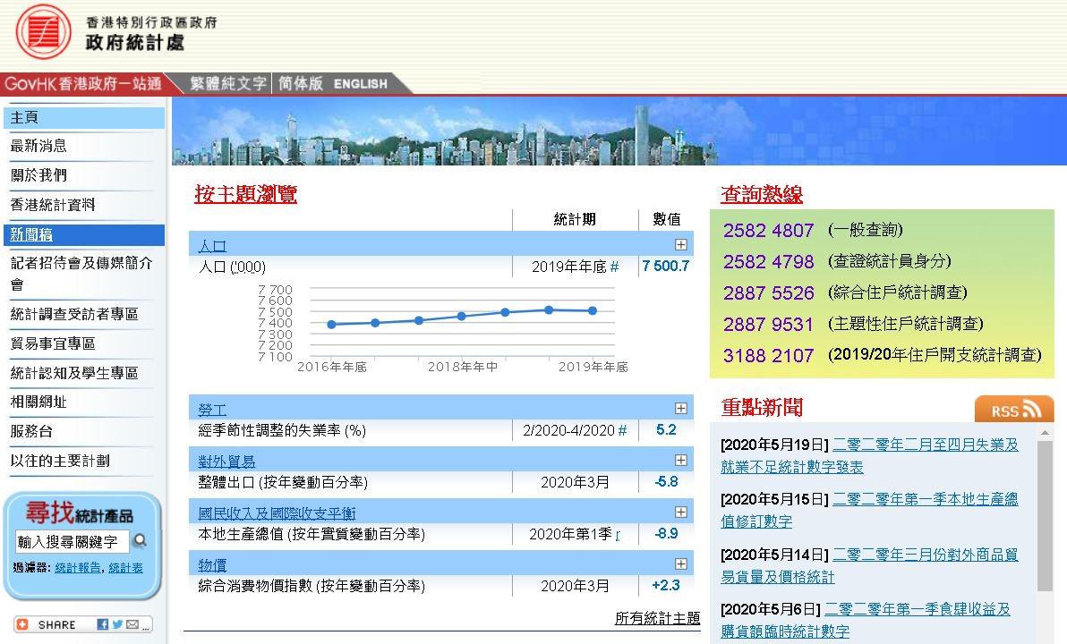 「摩鑫注册」香港最新失业率达52摩鑫注册%创近图片