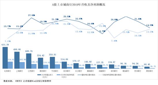中小型银行的生存扫描:利润率22。5倍消费信贷激增98%|城市商业银行