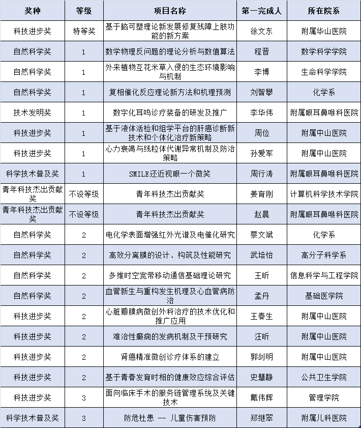 杏悦注册,学杏悦注册斩获特等奖上海市科学技术奖图片