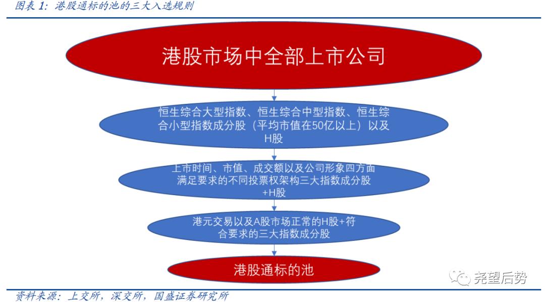国盛策略:港股内资化 大市值龙头股是南下资金首选