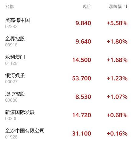 港股异动 | 美高梅中国(02282)高开近10%领涨博彩股 澳门拟定三阶段旅游复苏计划