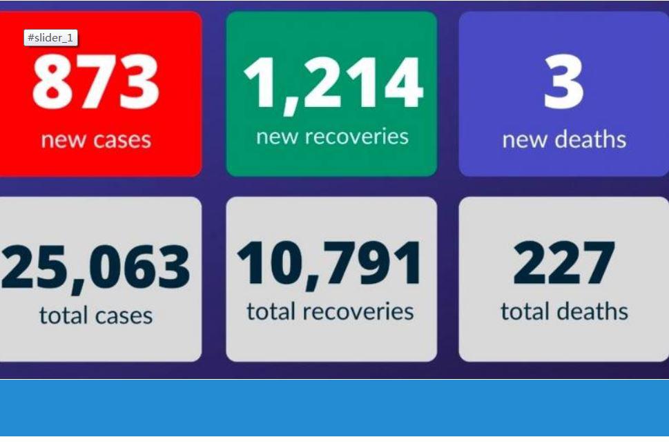 △阿联酋19日疫情统计 来源:阿联酋卫生部