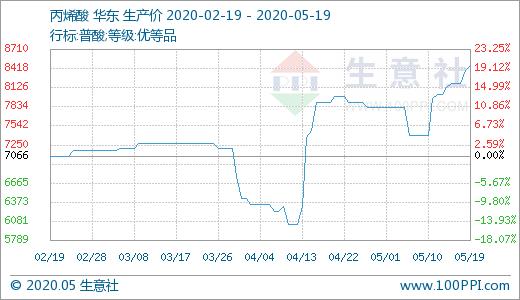05月19日丙烯酸8466.67元/吨 5天上涨4.10%