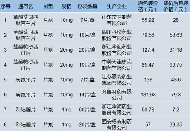赢咖3开户高降赢咖3开户85%黑龙江精神类药图片