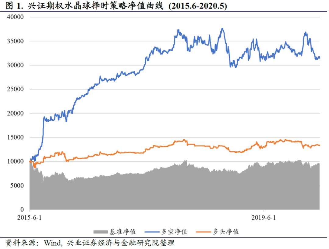【兴证金工于明明徐寅团队】水晶球20200519:市场情绪转向乐观