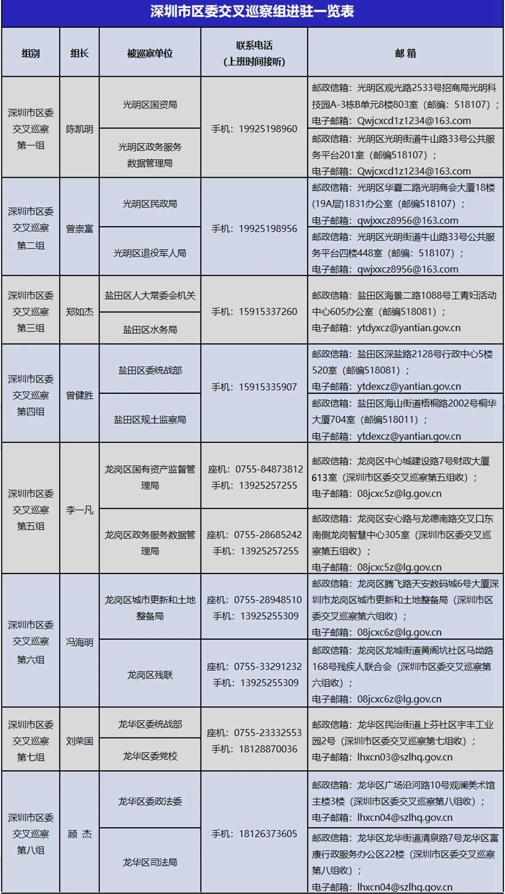 深圳市2020年第一轮区级交叉巡察全部进驻 各交叉巡察组联系方式公布图片