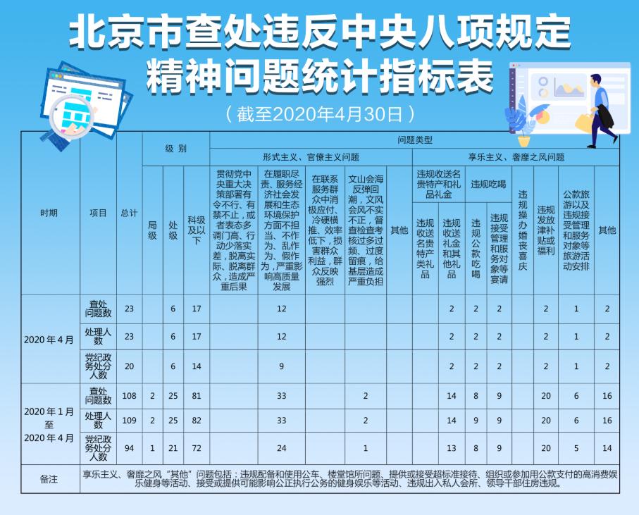 北京市前4月查处违反中央八项规定精神问题109人图片